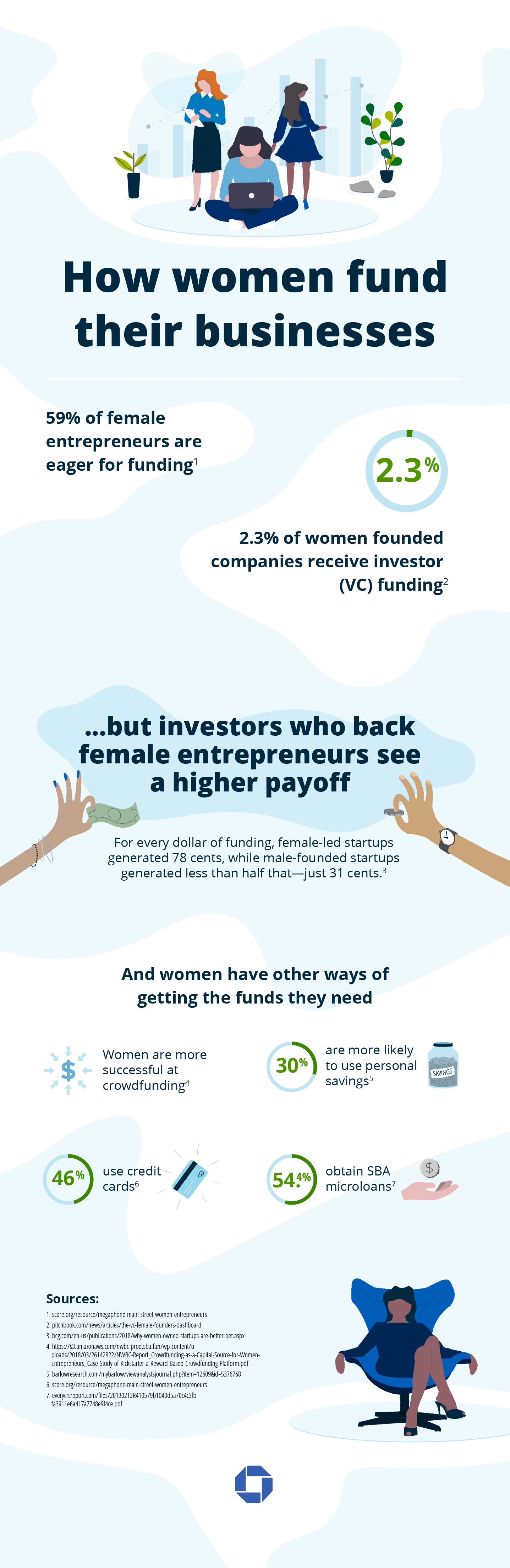 Female Funding Entrepreneurs